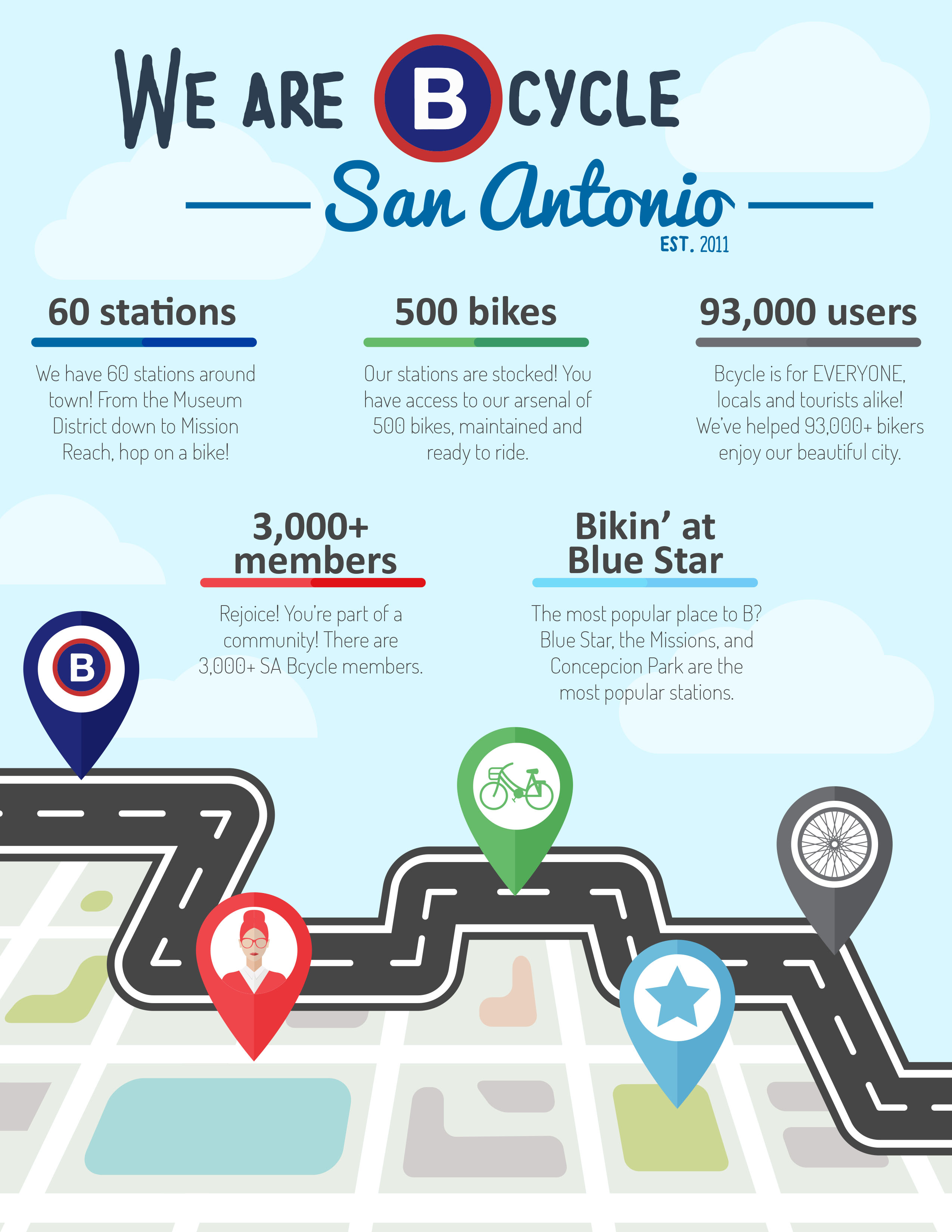 Learn about San Antonio Bcycle